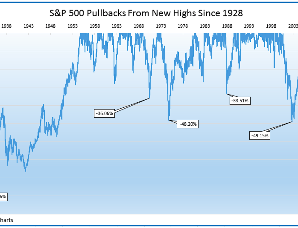 Does there NEED to be a pullback in the stock market?